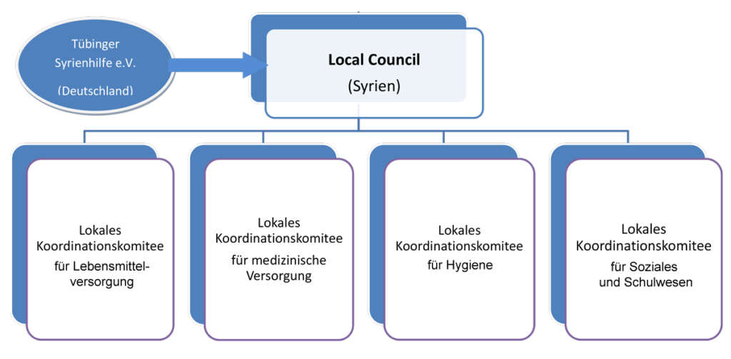 Diagramm Local Council