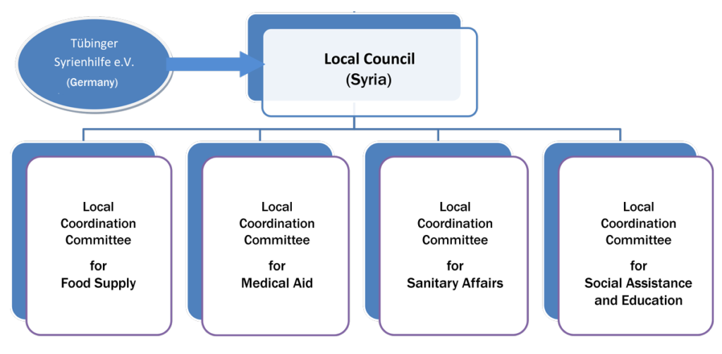 Local Coordination Committees and Local Councils